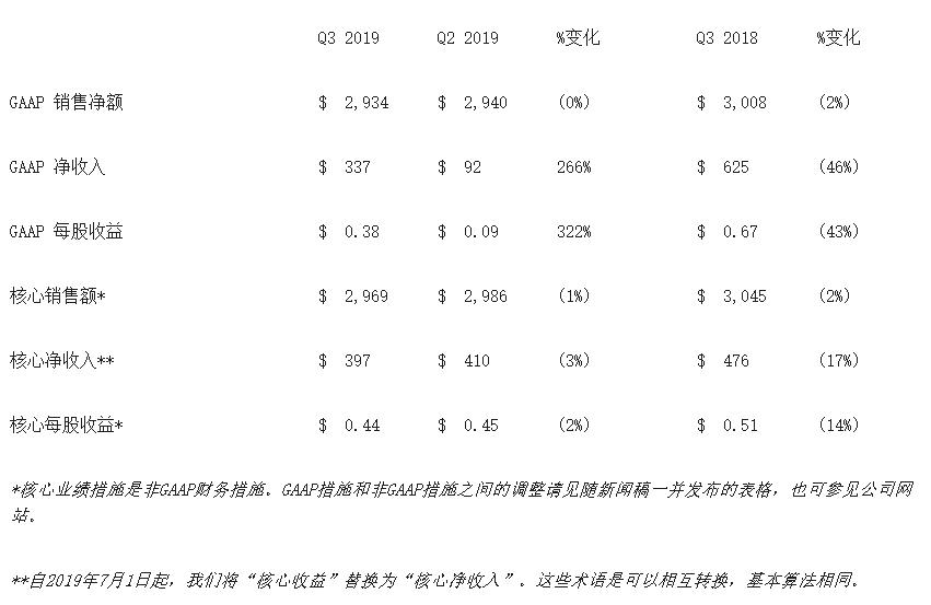 康宁公布2019年第三季度财报:显示科技营收7.93亿美元,净收入1.85亿美元