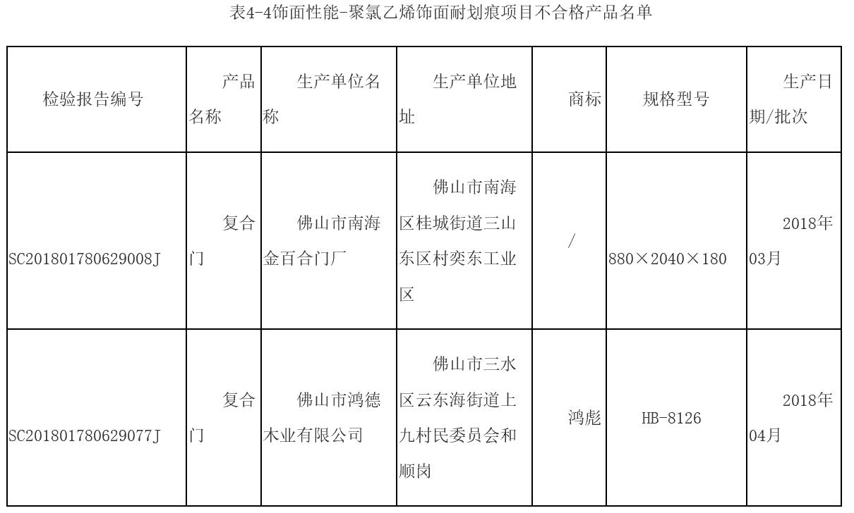 广东木制门质量监督抽查13批次产品不合格,涉及尺度门业、鸿彪等品牌