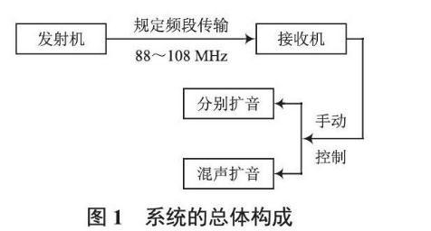 无线音频收发扩音系统方案设计与测试