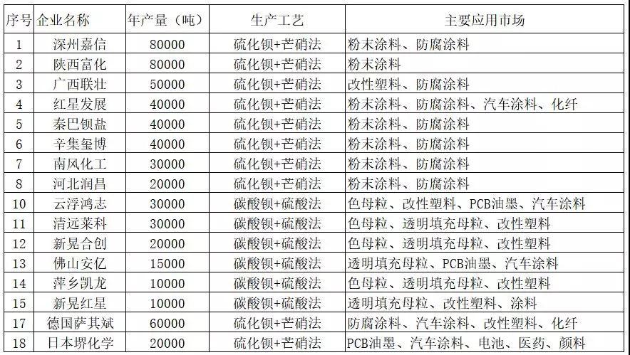 中国沉淀硫酸钡市场发展现状与趋势分析