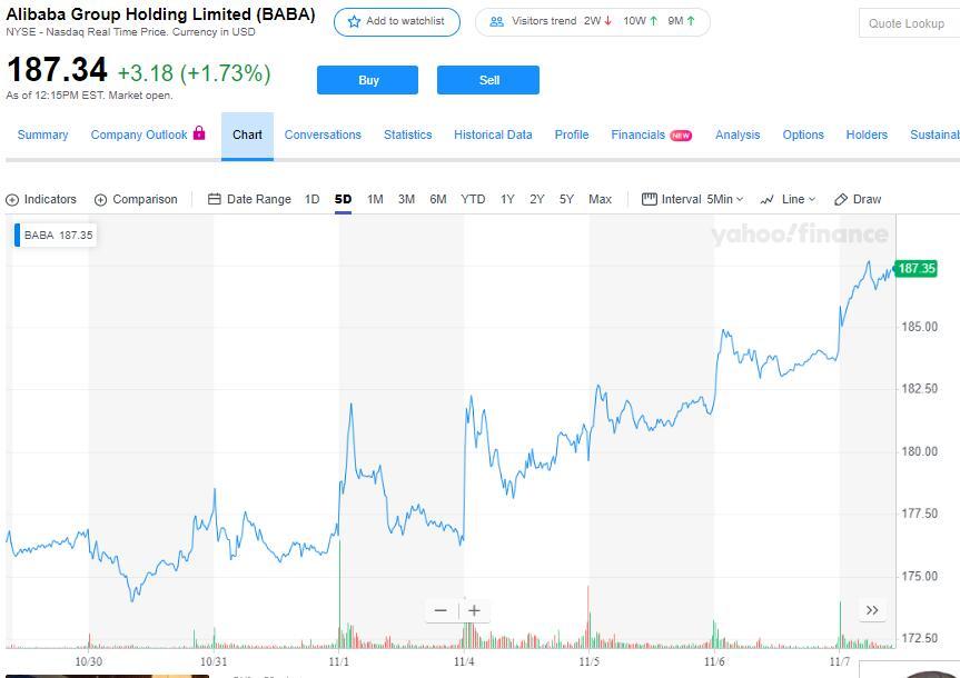阿里巴巴下调了融资目标,降至100亿到150亿美元
