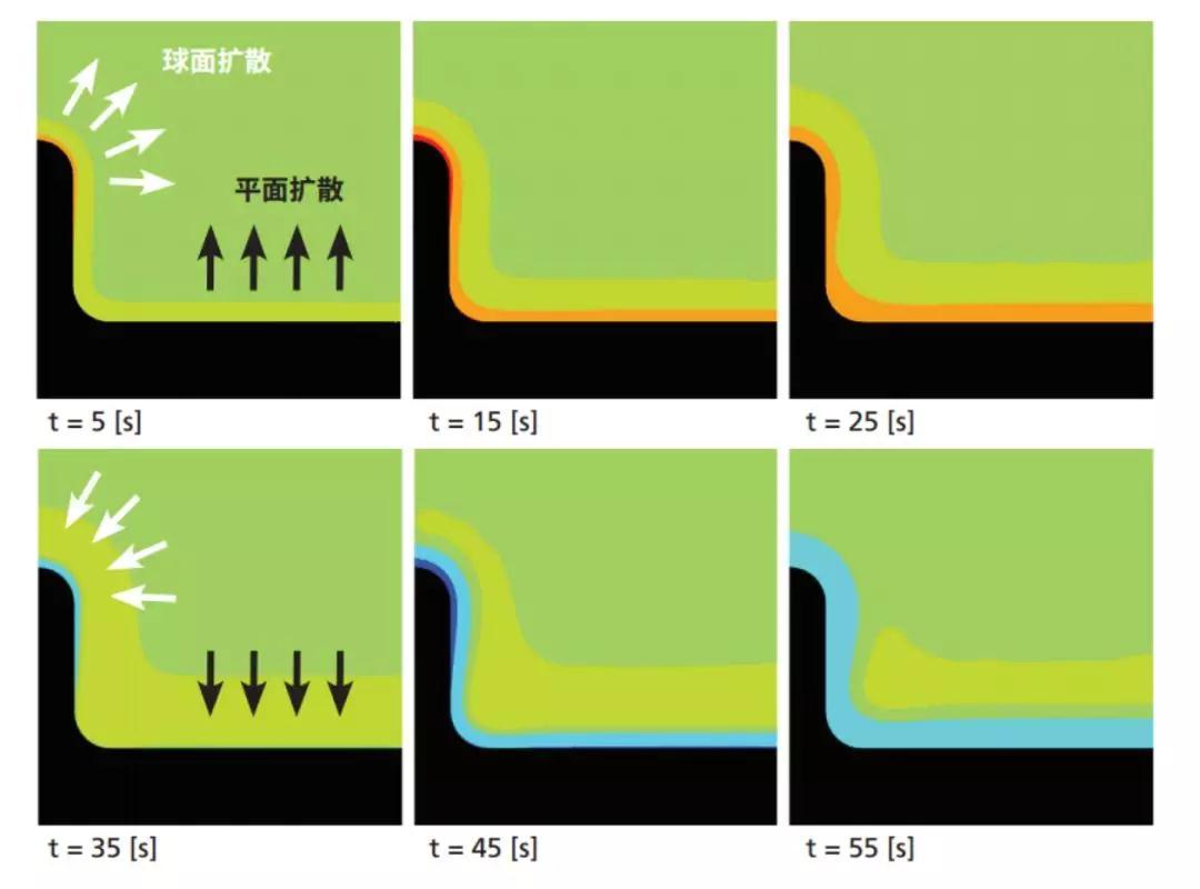 日本村田制作所研究锂离子电池充电模式对枝晶形成的影响