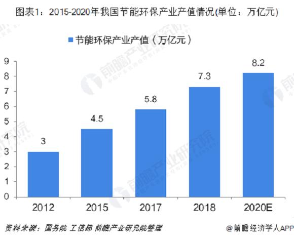 2019年中国节能环保产业发展现状与市场趋势分析