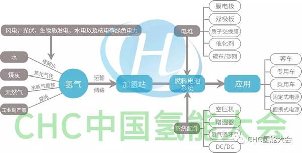 【重要】CHC2019中国(国际)氢能创新与发展大会议程