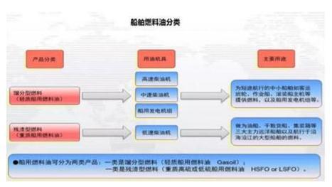 基于燃料油分类应用探讨全球船用燃油限硫令的影响