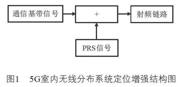 4G/5G定位的关键技术及异构融合一体化定位系统的网络架构