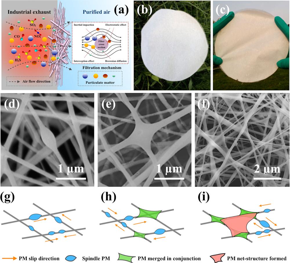 青岛大学宁新教授团队设计出新型高效PM2.5复合纳米纤维过滤膜