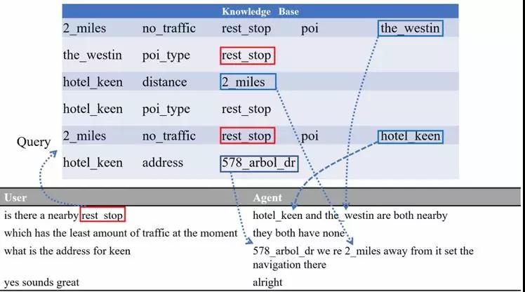 异构记忆网络模型:如何让机器客服更像人类客服?