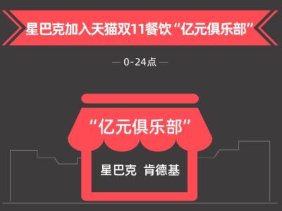 肯德基双十一战报出炉:以超1.5亿元成交额成为本地生活最受欢迎品牌