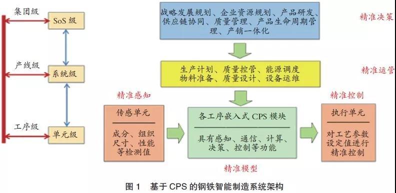 未来钢铁梦工厂设想:中国钢铁智能制造发展前景展望