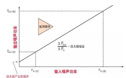 噪声系数计算公式与测量技术