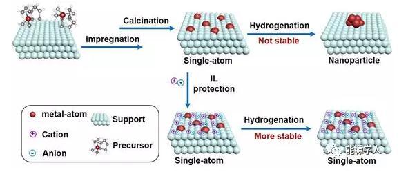 利用静电相互作用设计稳定的离子液体单原子催化剂(ILSSAC)
