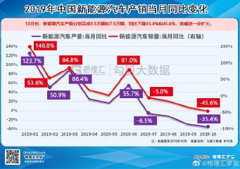 中汽协秘书长助理陈士华:www.色情帝国2017.com新能源汽车销量今年恐将出现负增长