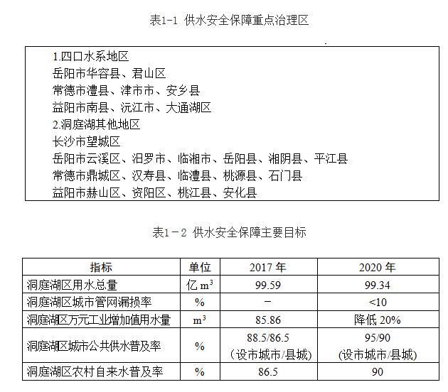 《湖南省洞庭湖水环境综合治理规划实施方案(2018—2025年)》印发