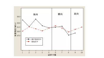 退火后冷速对Ti-6Al-4V合金组织与性能的影响