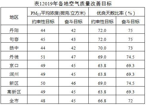 《镇江市2019年大气污染防治工作计划》印发