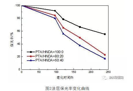 HNDA替换PTA后,提高聚酯树脂玻璃化温度、粉末稳定性