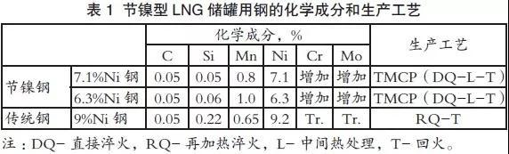 LNG储罐用钢:低温高锰钢、节镍低温钢的开发进展