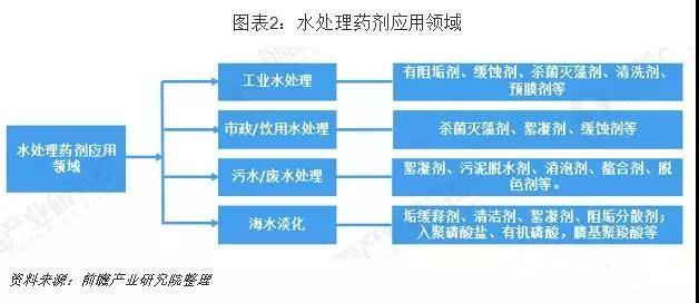 水处理药剂分类、应用领域及产业发展现状