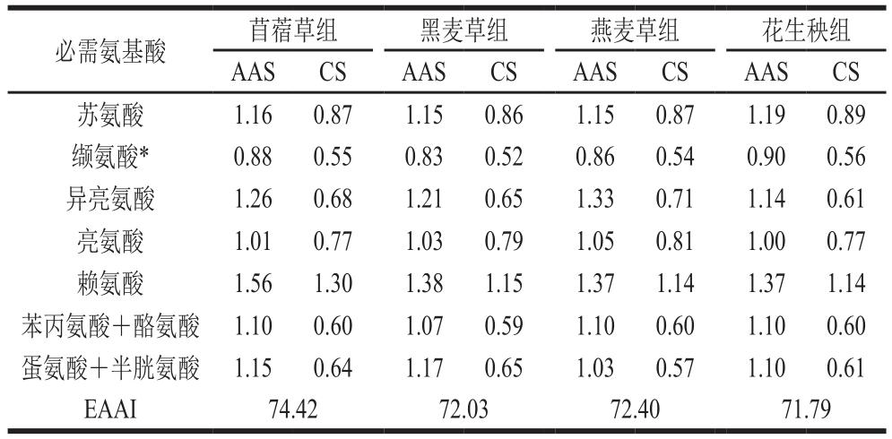 探究不同纤维源日粮对四川白鹅腿肌品质和营养成分的影响