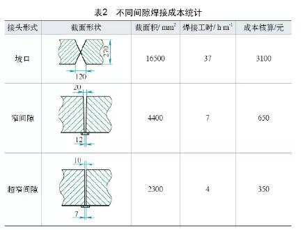 推土机结构件焊接工艺及应用展望