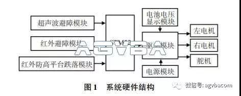 基于超声波和红外传感器设计轮式机器人避障系统