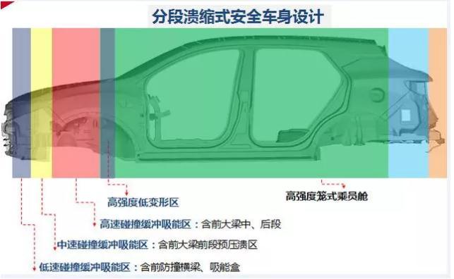 """东南汽车DX7 Prime""""刚柔并济""""提升整车安全性能"""
