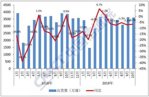 《2019年10月国内手机市场运行分析报告》发布:出货量3596.9万部,5G手机占249.4万部