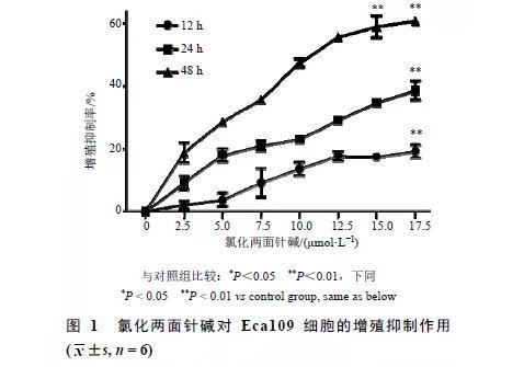 氯化两面针碱对人食管癌Eca109细胞的抑制作用及机制