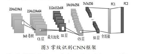 基于卷积神经网络(CNN)的掌纹识别分类与研究
