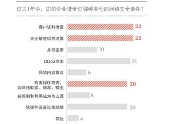 普华永道深入解读《2018-2019年度金融科技安全分析报告》