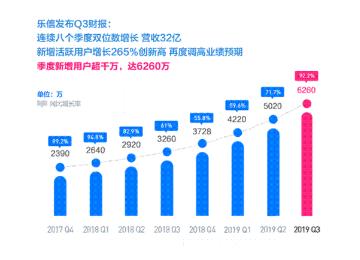 乐信发布2019年三季度财务业绩:营收32亿,同比增长72%