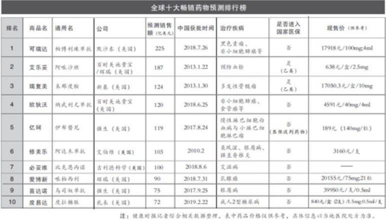 《2025年全球十大畅销药物预测》发布,榜单药物均已在中国上市