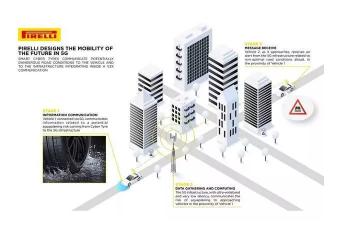 倍耐力借V2X汽车技术制造出5G智能轮胎