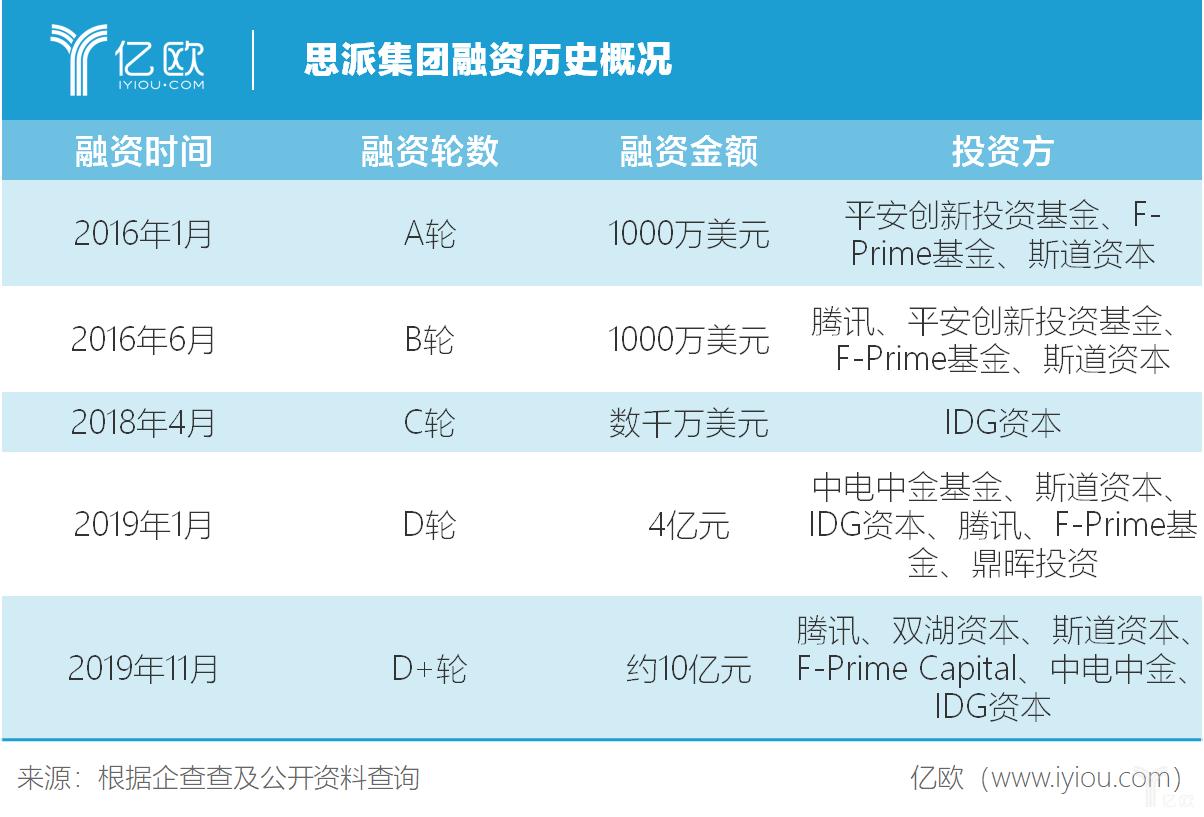 思派集团宣布完成约10亿元D+轮融资,由腾讯再次领投