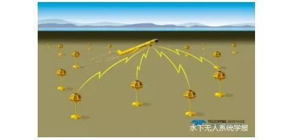 水下滑翔机导航技术原理及发展现状综述