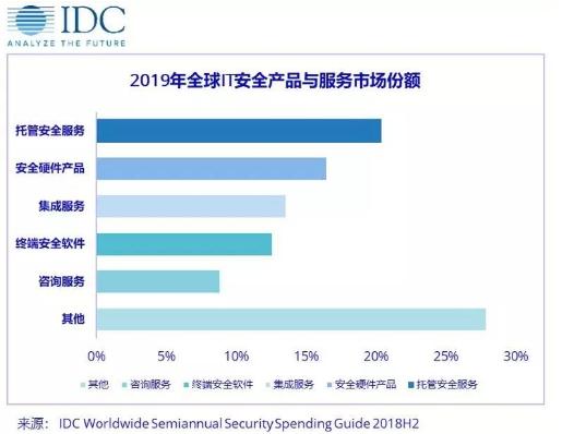 IDC预测:2019年全球网络安全支出将达到1066.3亿美元