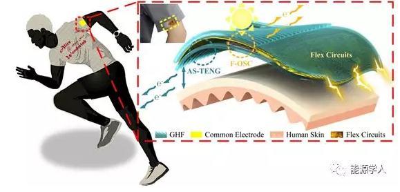 基于槽形微/纳薄膜(GHF)的可穿戴自清洁混合发电机