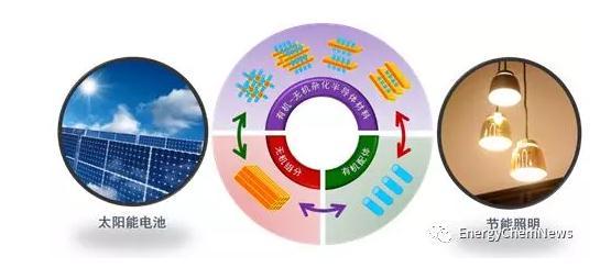无机-有机杂化半导体材料研究进展及在节能照明领域的应用