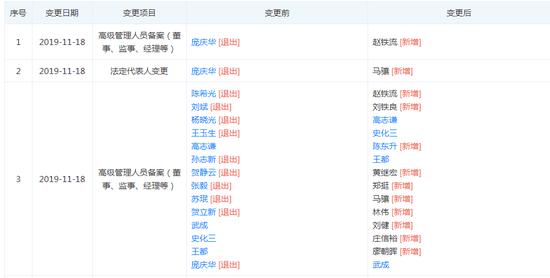 庞庆华退出庞大汽贸集团法定代表人董事长,马骧接任