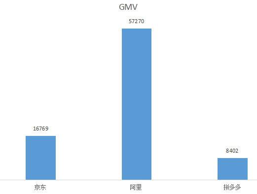三大电商巨头财报对比:拼多多用户超京东,但人均消费不到京东的三分之一