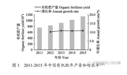 中国种养业废弃物肥料化利用现状与难题