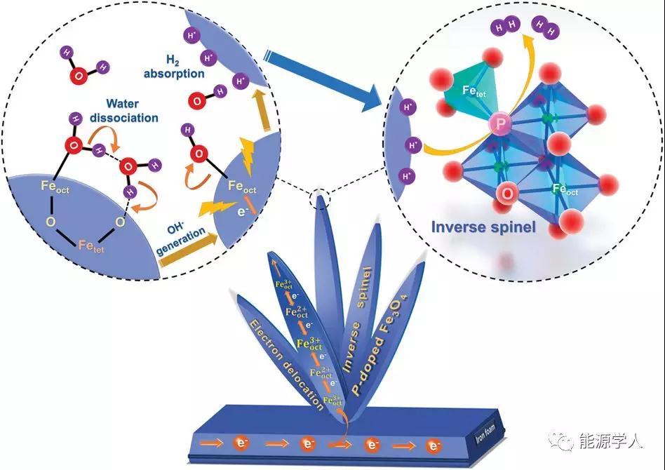 新型电催化剂低成本,合成简便,活性高和稳定性好