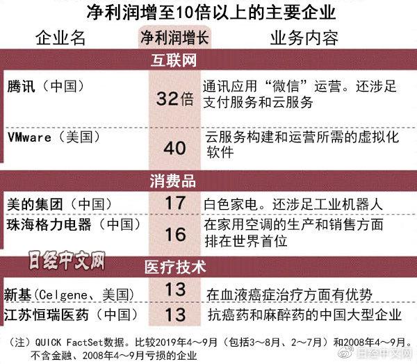 净利润增至10倍以上的上市企业全世界560家,中国225家最多