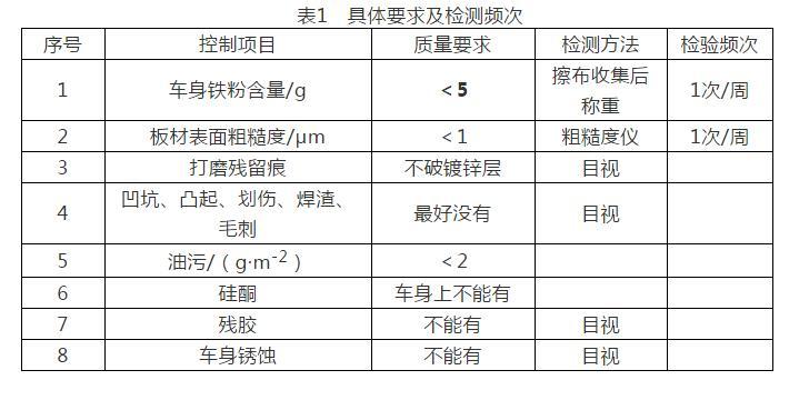 硅烷前处理工艺的技术原理、工艺管理以及应用