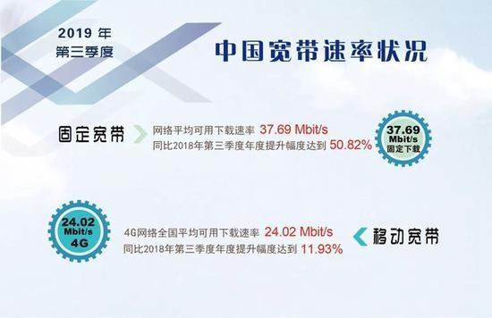 2019年第三季度《中国宽带速率状况报告》发布:网速提升明显