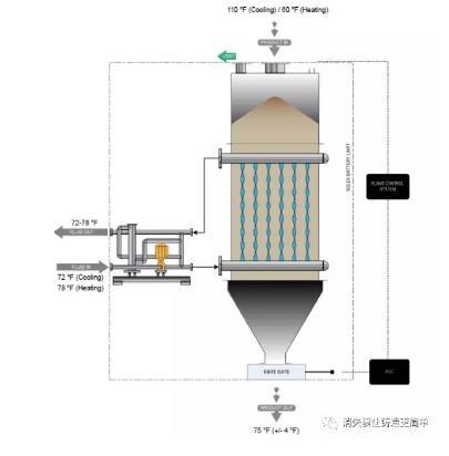 Solex间接板式砂温调节器优势及应用