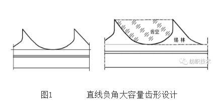 附加分梳板針布的設計與創新,提升梳棉機整機功效