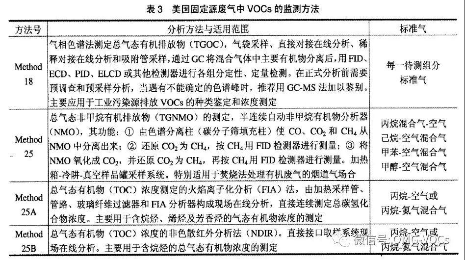 探讨美国的固定源废气VOCs监测方法及经验借鉴