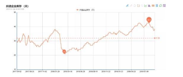 坯布廠家庫存再次回升,面料市場正處于買方市場